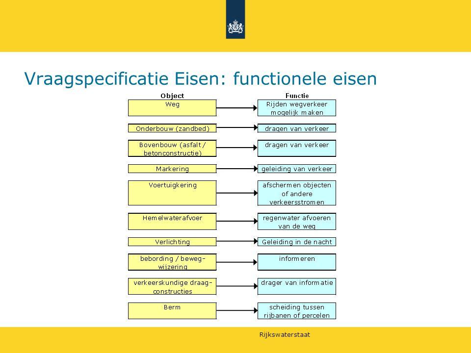 Vraagspecificatie Eisen: functionele eisen