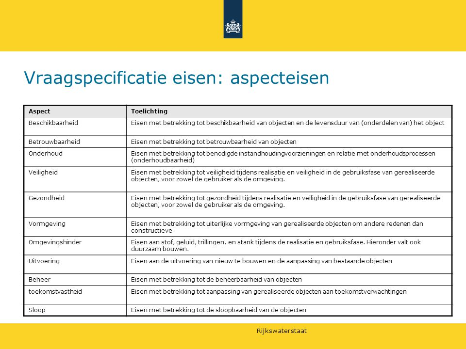 Vraagspecificatie eisen: aspecteisen