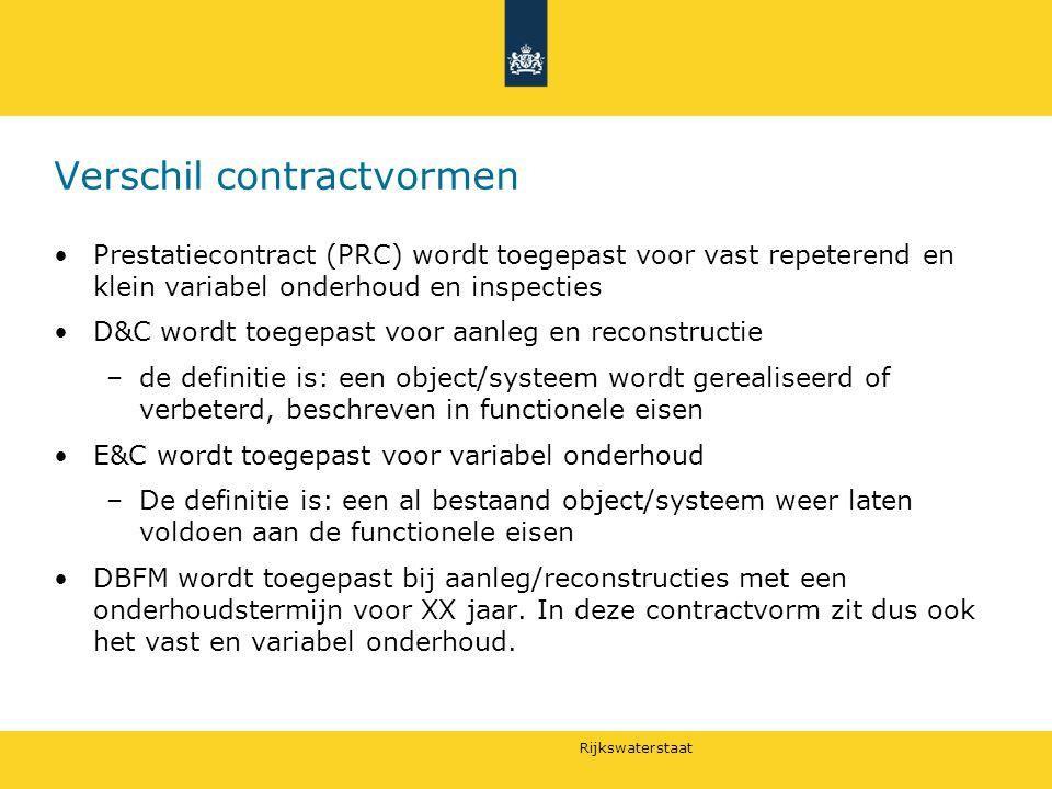 Verschil contractvormen
