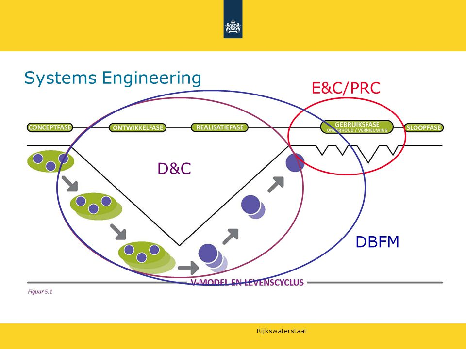 Systems Engineering E&C/PRC D&C DBFM
