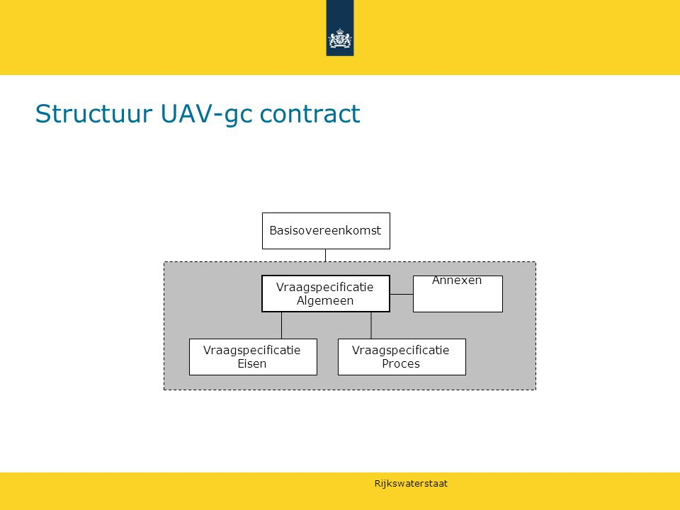 Structuur UAV-gc contract