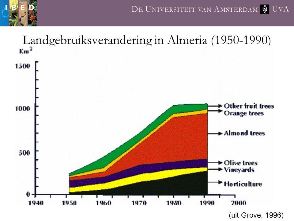 Landgebruiksverandering in Almeria (1950-1990)