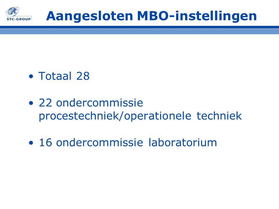 Aangesloten MBO-instellingen