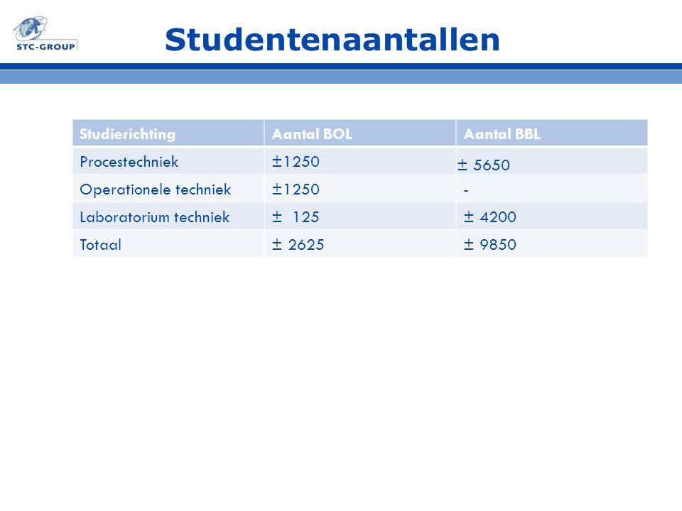Studentenaantallen Studierichting Aantal BOL Aantal BBL Procestechniek