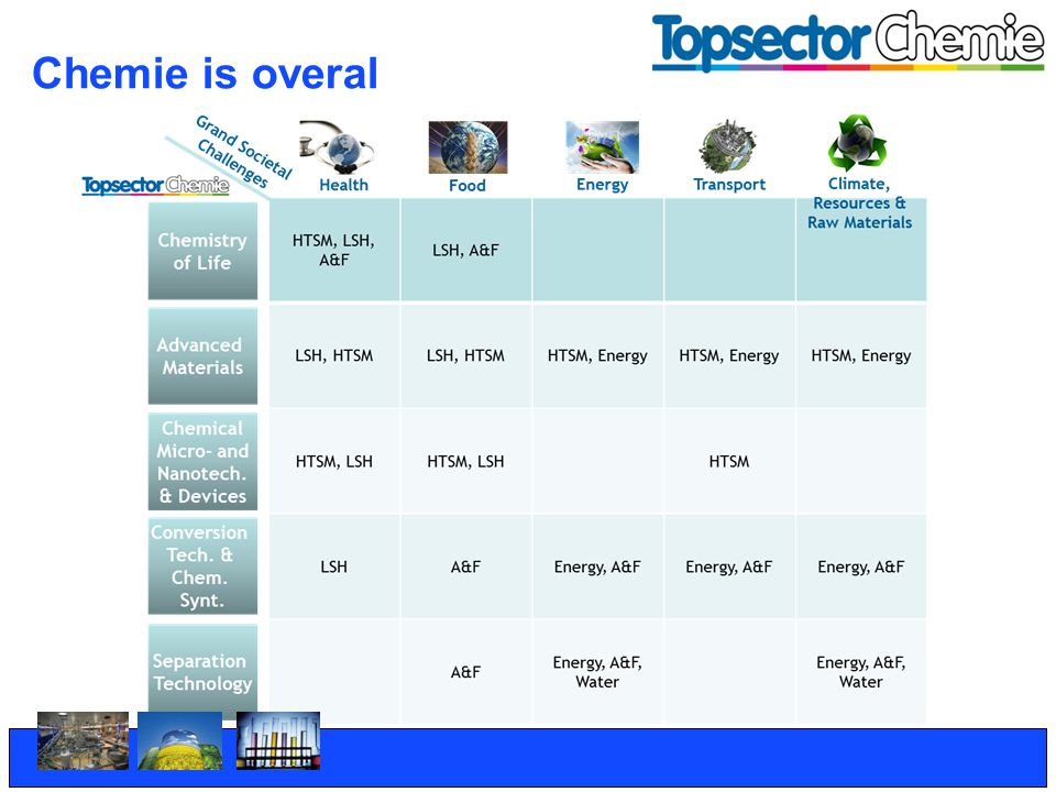Chemie is overal Deze slide illustreert de cross-overs van de verschillende hoofdlijnen met de aangrenzende topsectoren en de EU Grand Challenges.