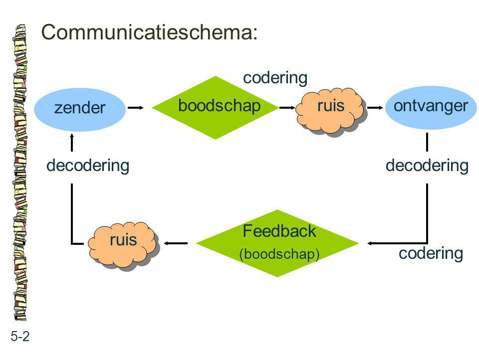 Communicatieschema: codering boodschap zender ruis ontvanger
