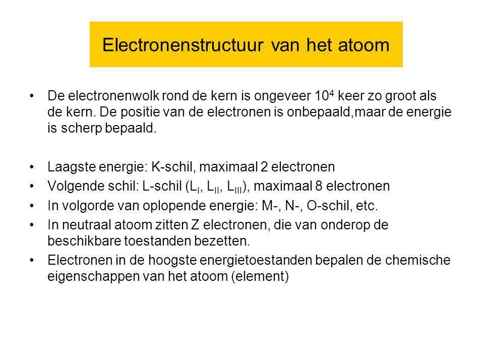 Electronenstructuur van het atoom