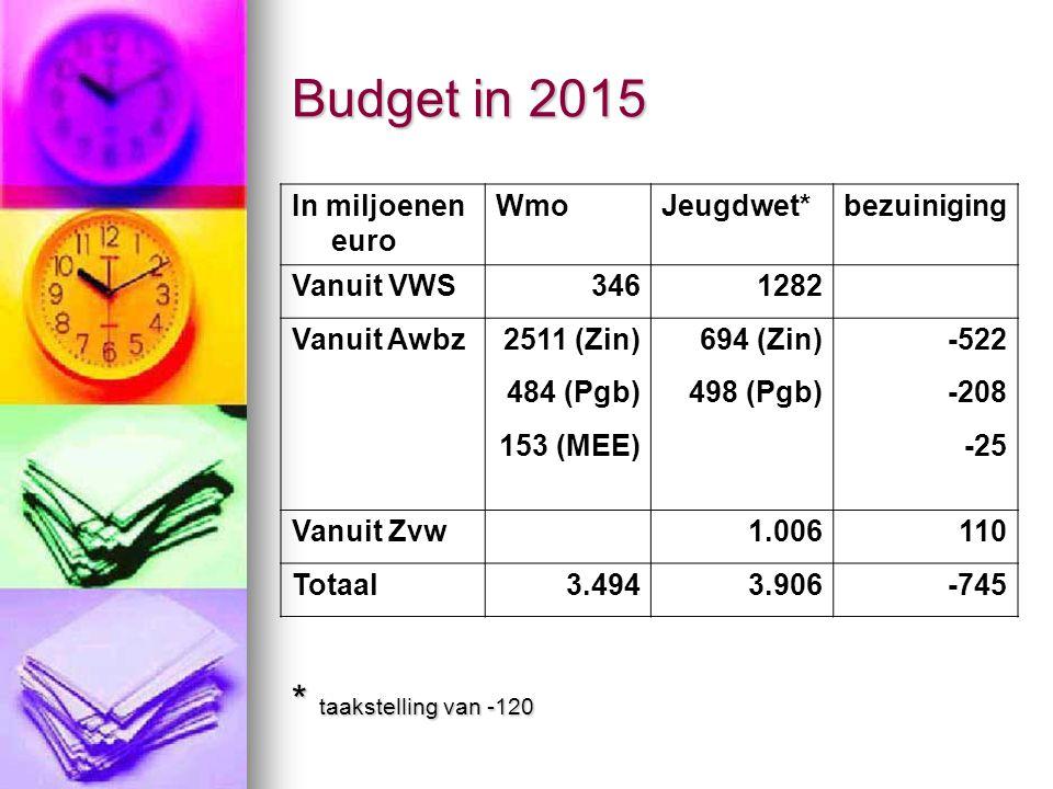 Budget in 2015 * taakstelling van -120 In miljoenen euro Wmo Jeugdwet*