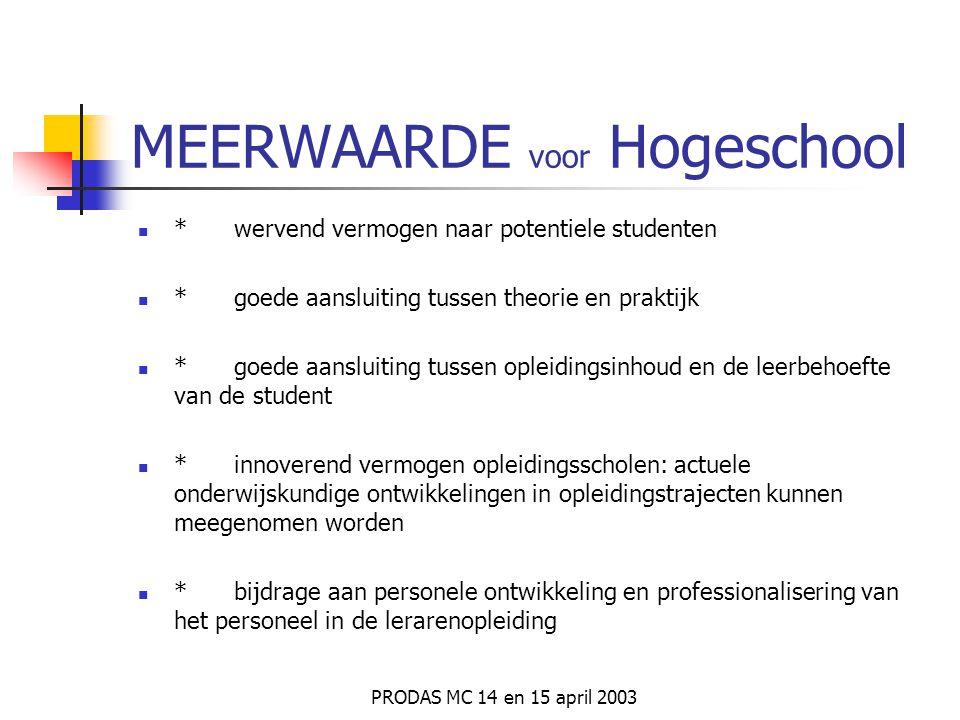 MEERWAARDE voor Hogeschool