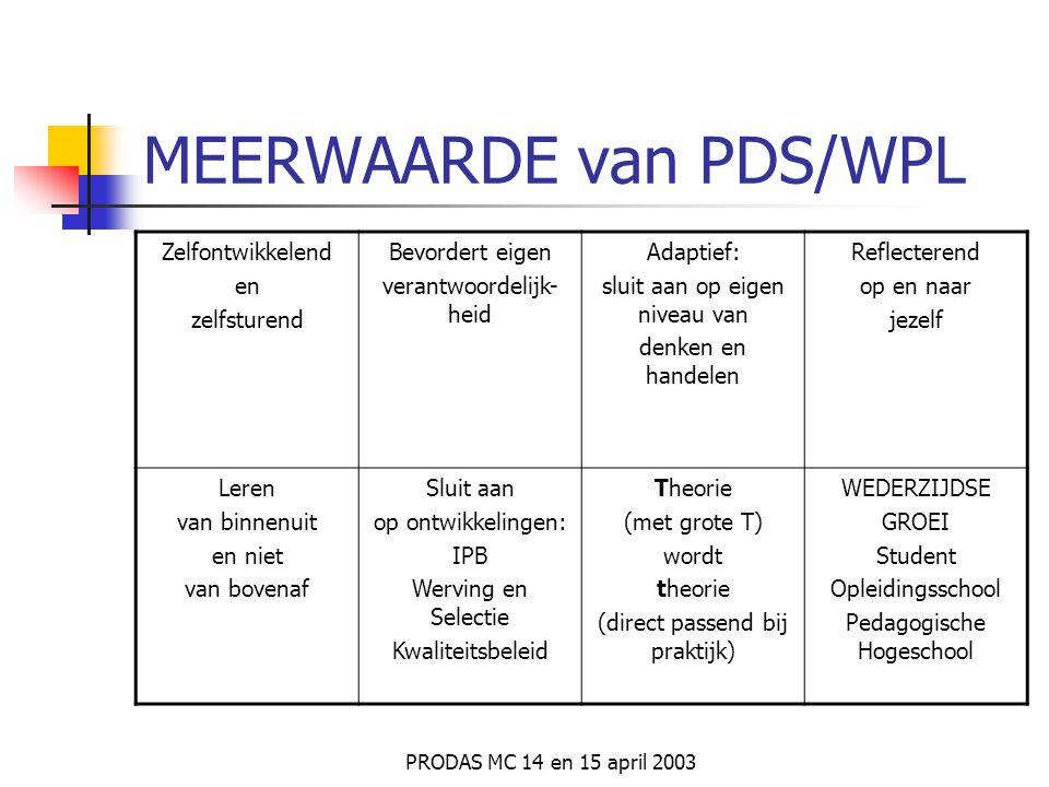 MEERWAARDE van PDS/WPL