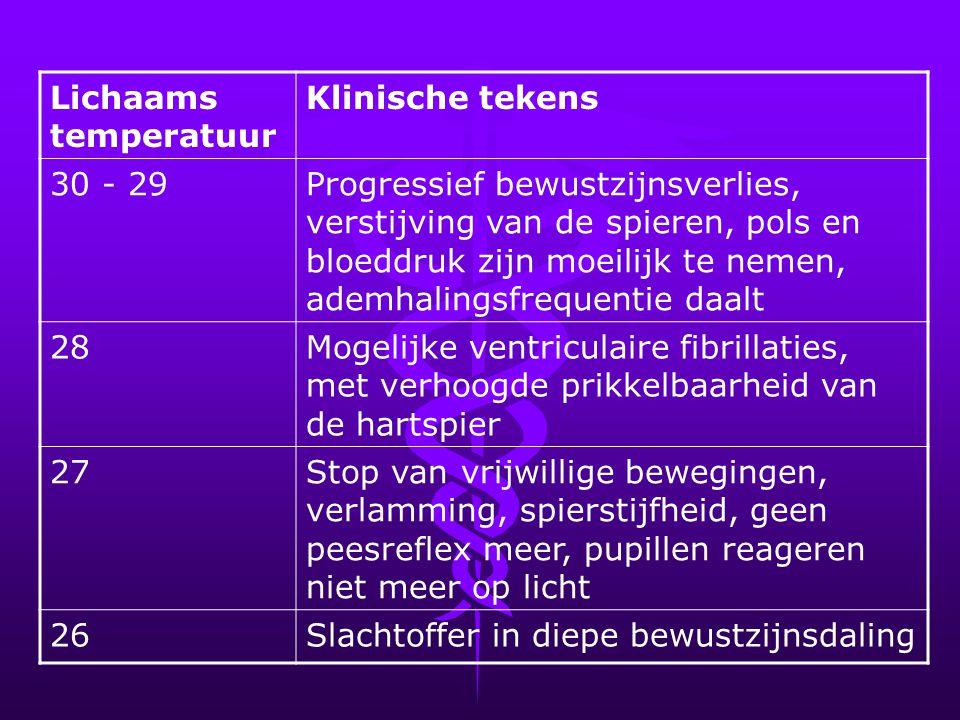 Lichaams temperatuur. Klinische tekens. 30 - 29.