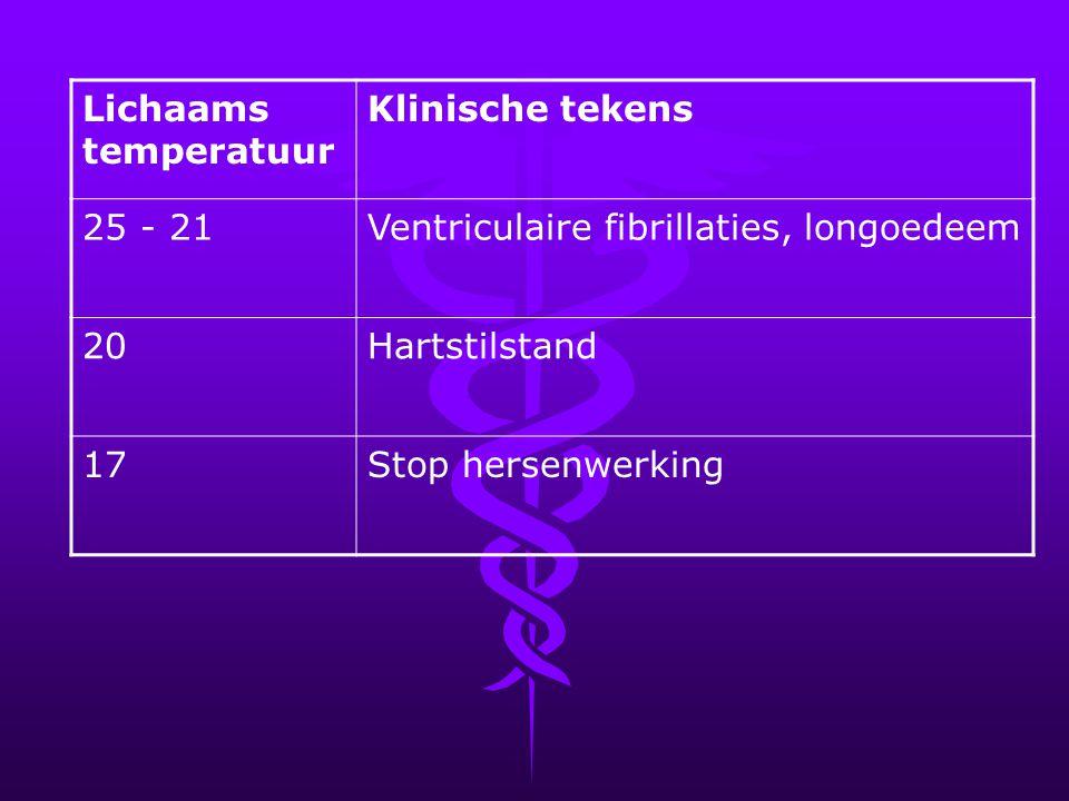 Lichaams temperatuur. Klinische tekens. 25 - 21. Ventriculaire fibrillaties, longoedeem. 20. Hartstilstand.