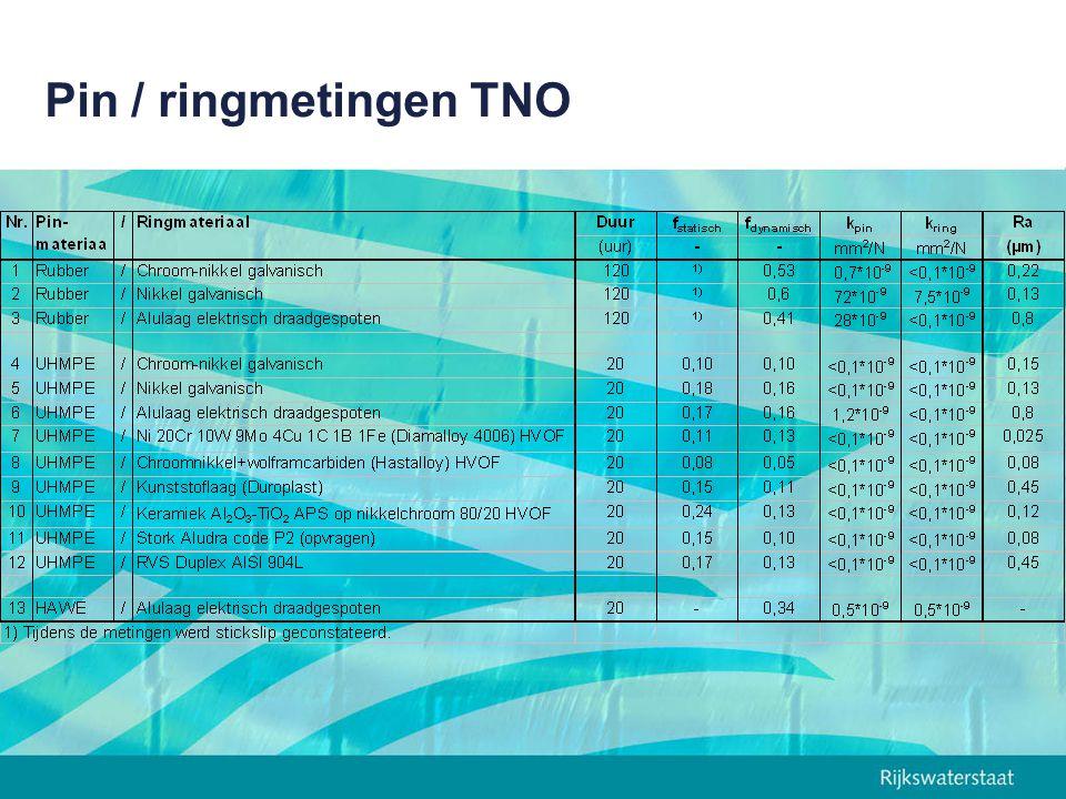Pin / ringmetingen TNO