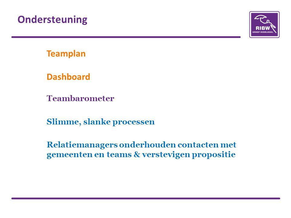 Ondersteuning Teamplan Dashboard Teambarometer