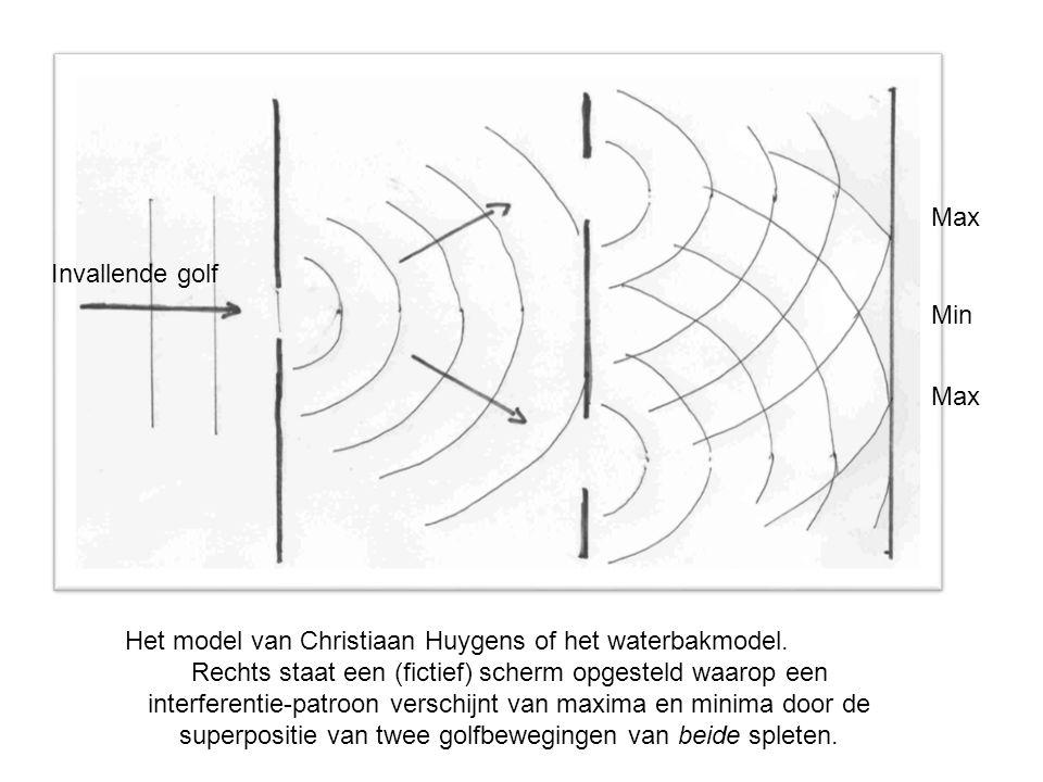 Max Invallende golf. Min. Max. Het model van Christiaan Huygens of het waterbakmodel.