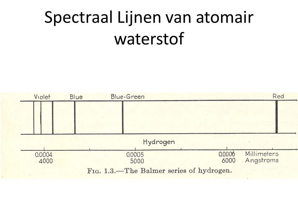 Spectraal Lijnen van atomair waterstof