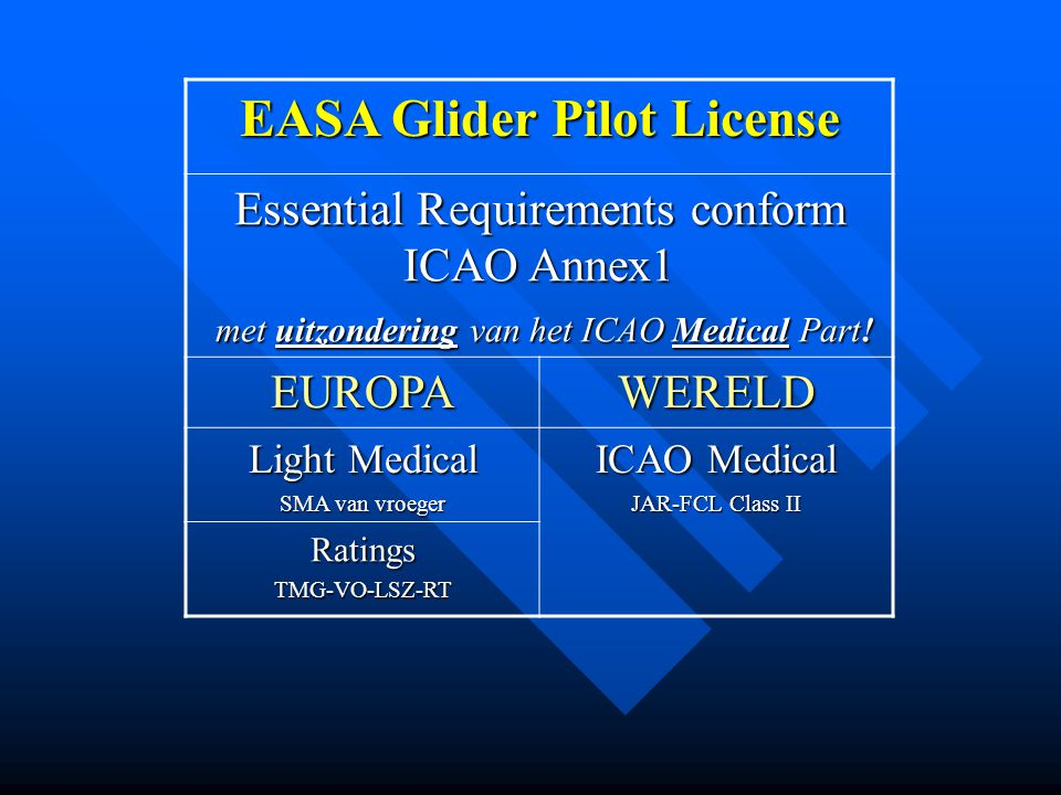 EASA Glider Pilot License