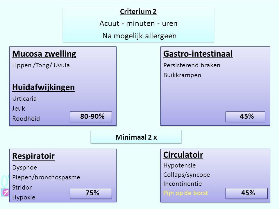 Mucosa zwelling Huidafwijkingen Gastro-intestinaal Respiratoir