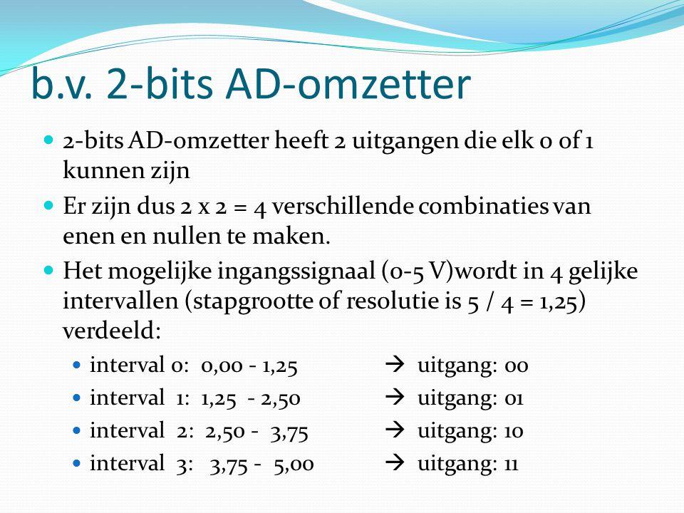 b.v. 2-bits AD-omzetter 2-bits AD-omzetter heeft 2 uitgangen die elk 0 of 1 kunnen zijn.