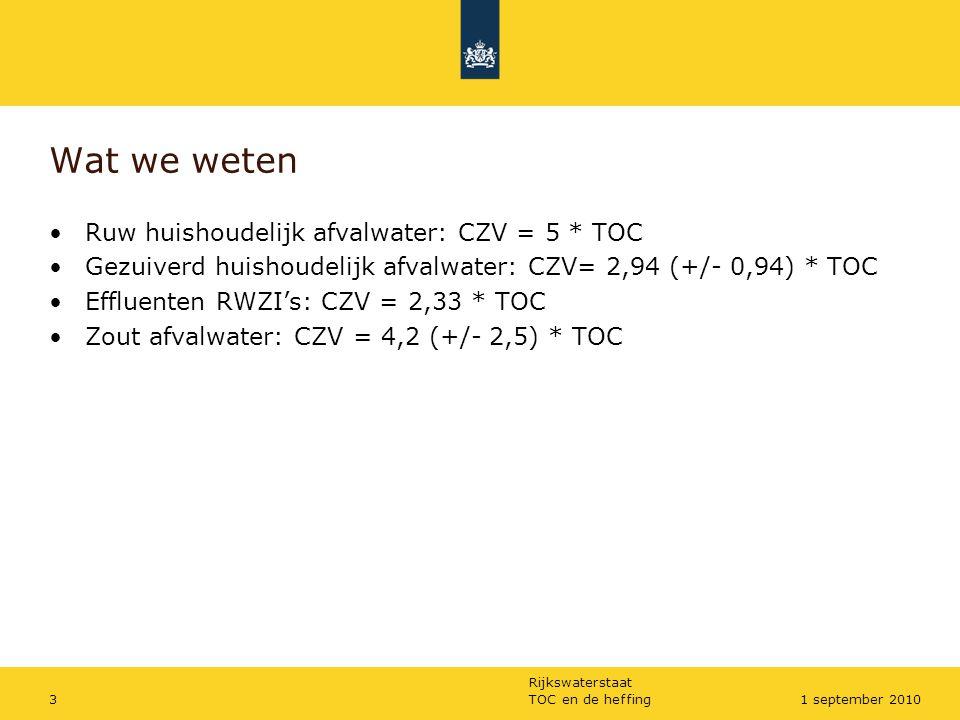 Wat we weten Ruw huishoudelijk afvalwater: CZV = 5 * TOC