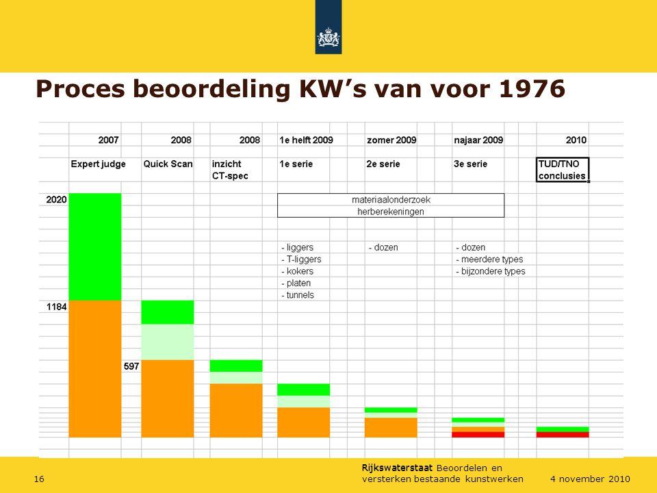 Proces beoordeling KW's van voor 1976
