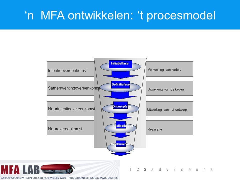 'n MFA ontwikkelen: 't procesmodel