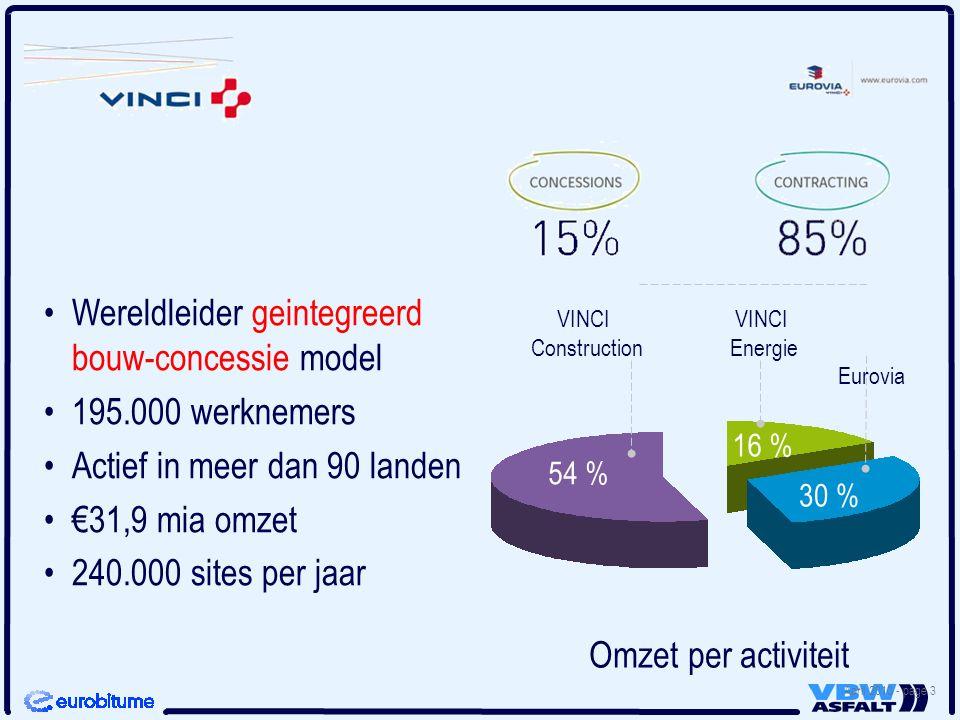 Wereldleider geintegreerd bouw-concessie model 195.000 werknemers
