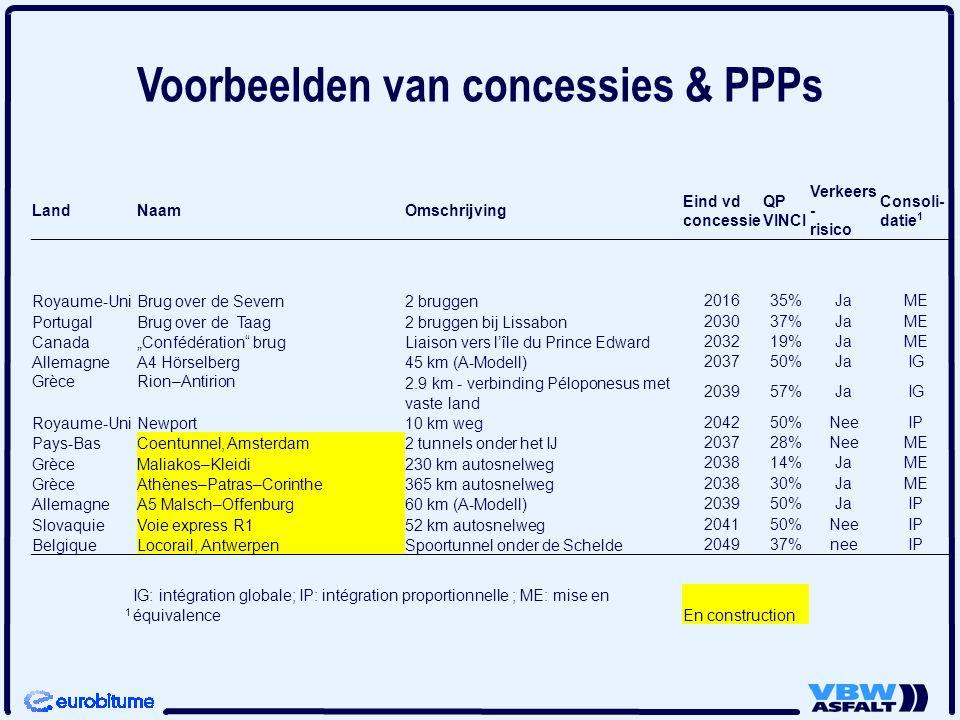 Voorbeelden van concessies & PPPs