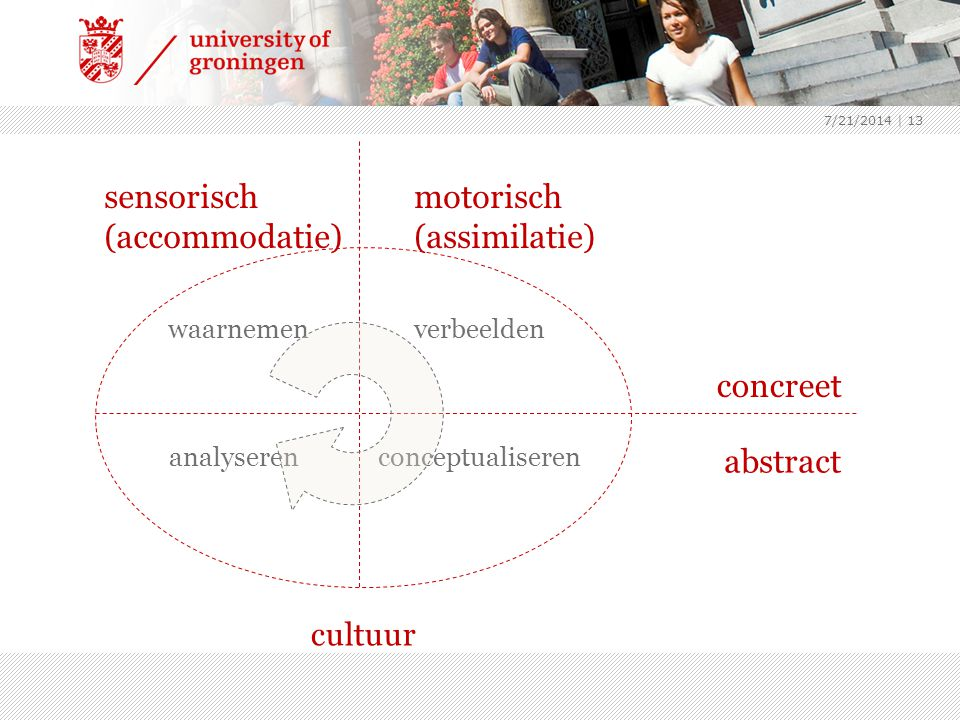 sensorisch (accommodatie) motorisch (assimilatie)