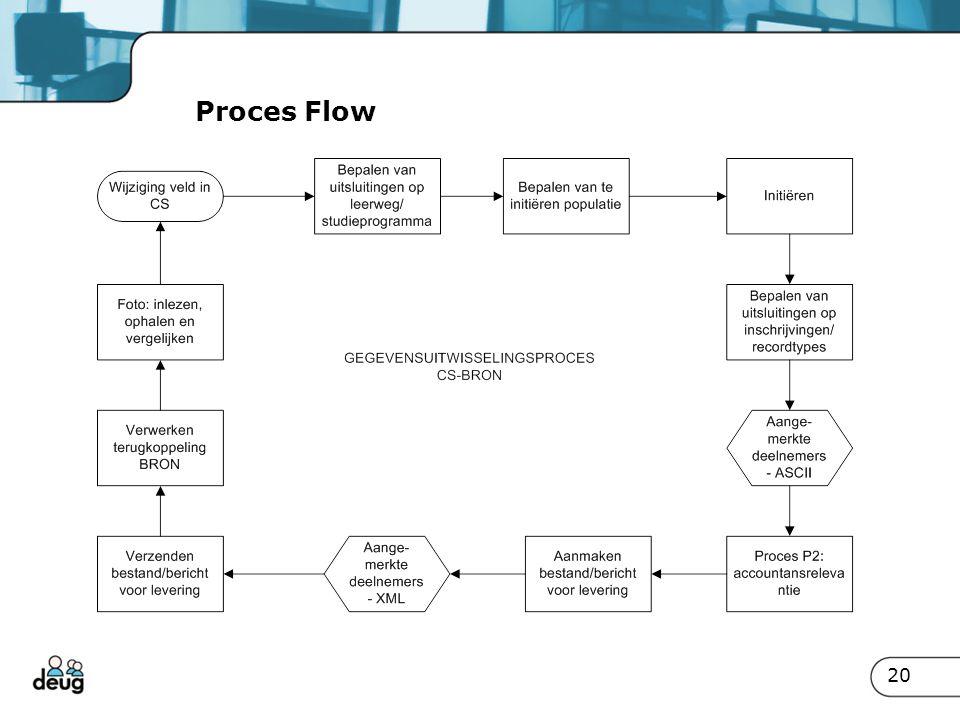 Proces Flow