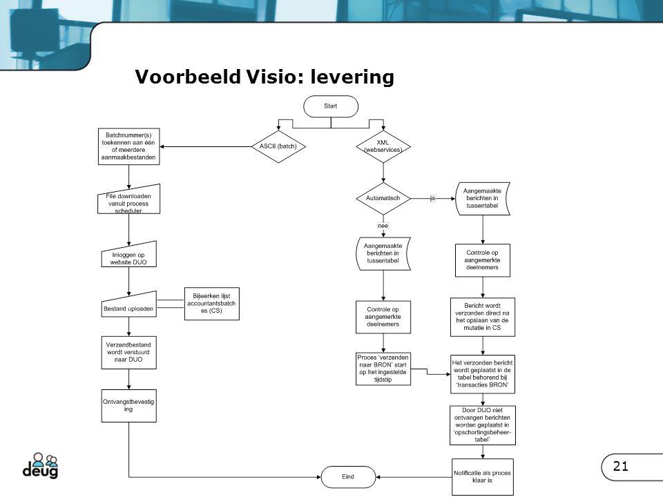 Voorbeeld Visio: levering