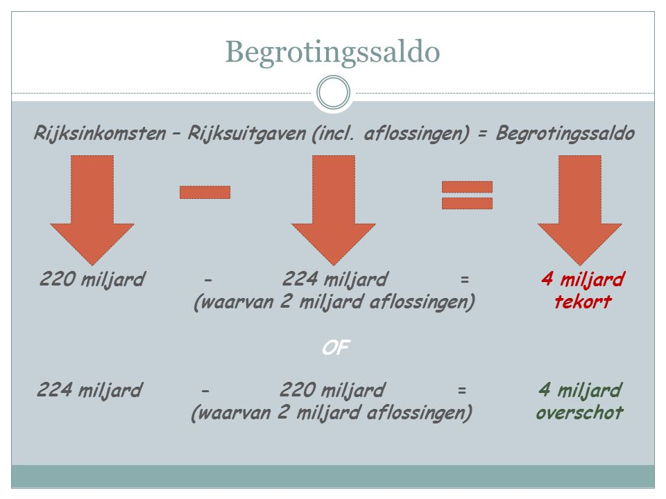 Begrotingssaldo Rijksinkomsten – Rijksuitgaven (incl. aflossingen) = Begrotingssaldo. 220 miljard.