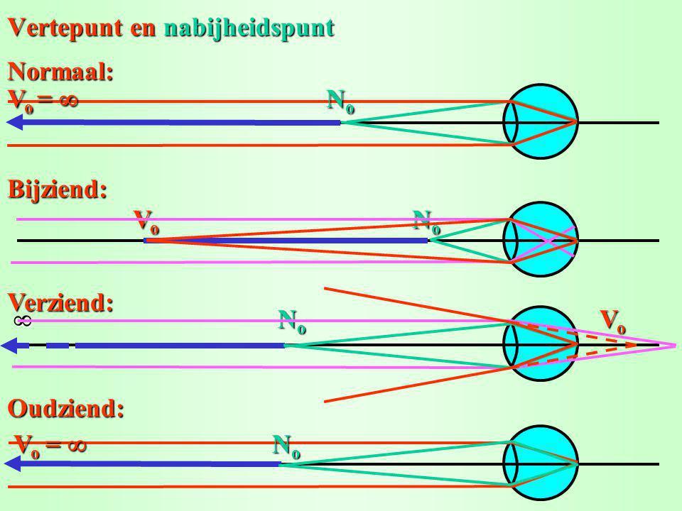 Vertepunt en nabijheidspunt