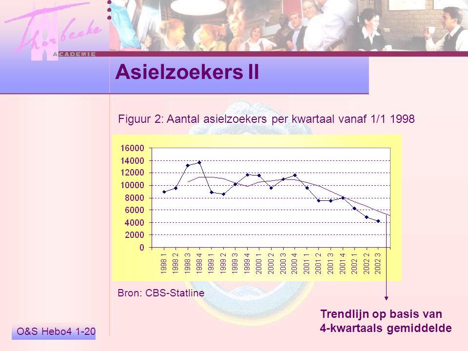 Asielzoekers II Figuur 2: Aantal asielzoekers per kwartaal vanaf 1/1 1998. Bron: CBS-Statline. Trendlijn op basis van.