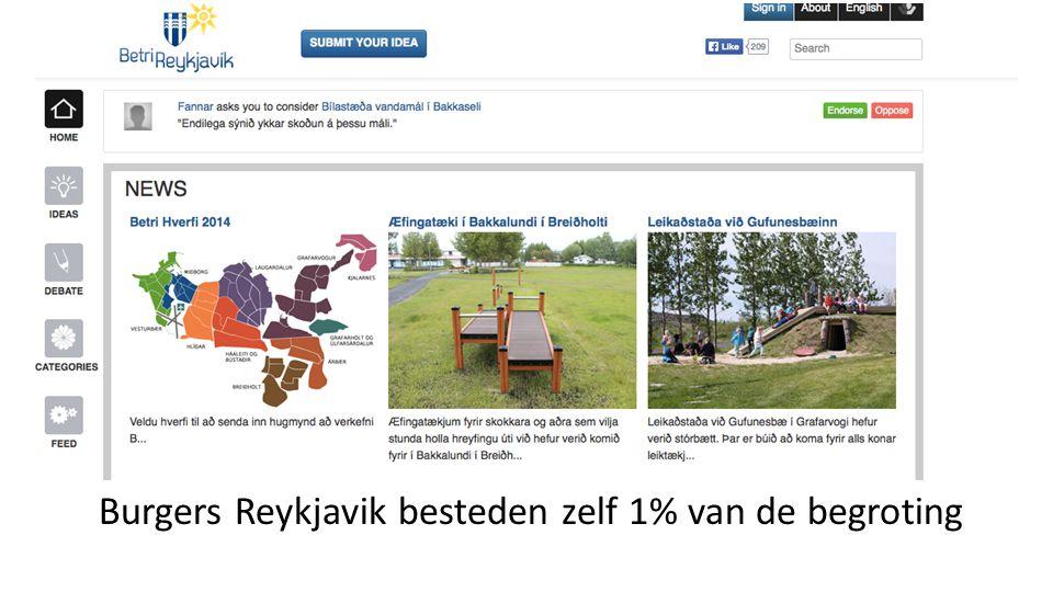 Burgers Reykjavik besteden zelf 1% van de begroting