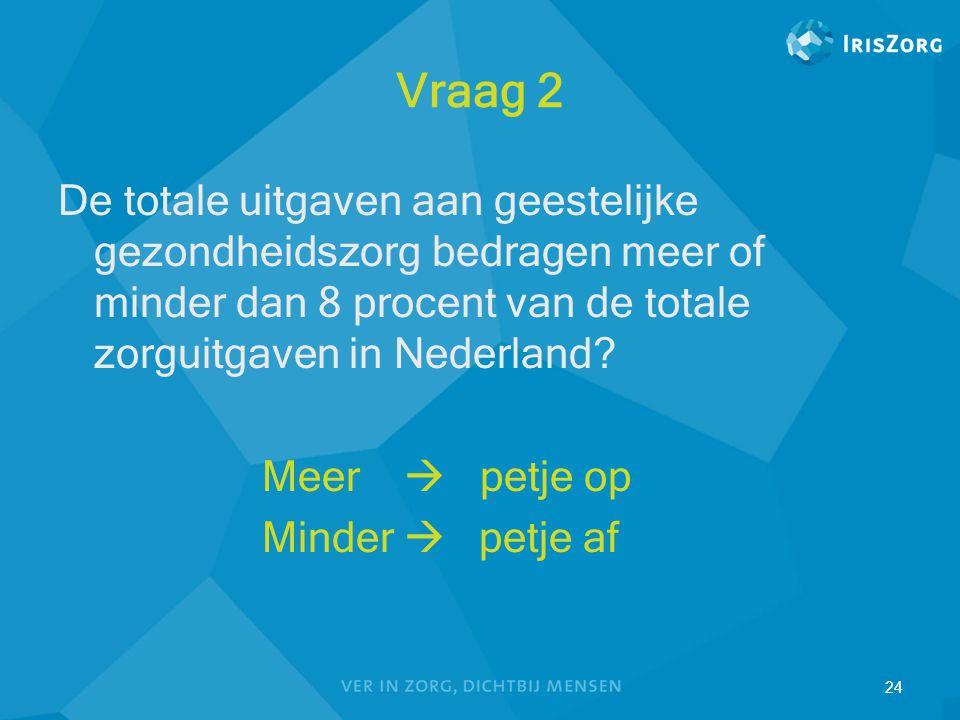 Vraag 2 De totale uitgaven aan geestelijke gezondheidszorg bedragen meer of minder dan 8 procent van de totale zorguitgaven in Nederland