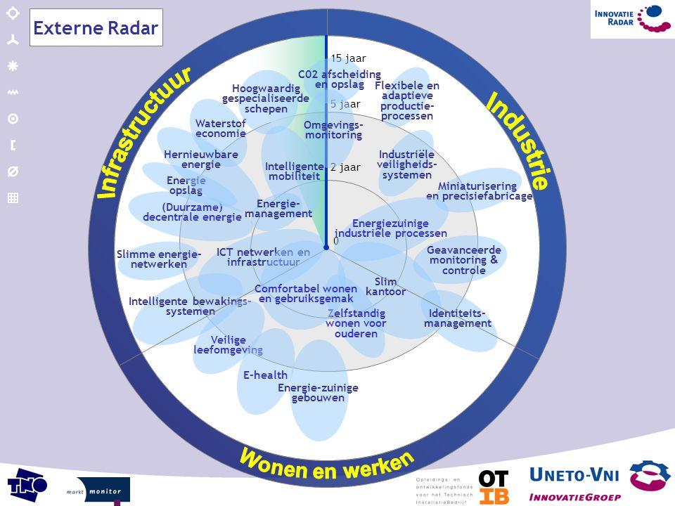 Externe Radar Infrastructuur Industrie Wonen en werken 15 jaar