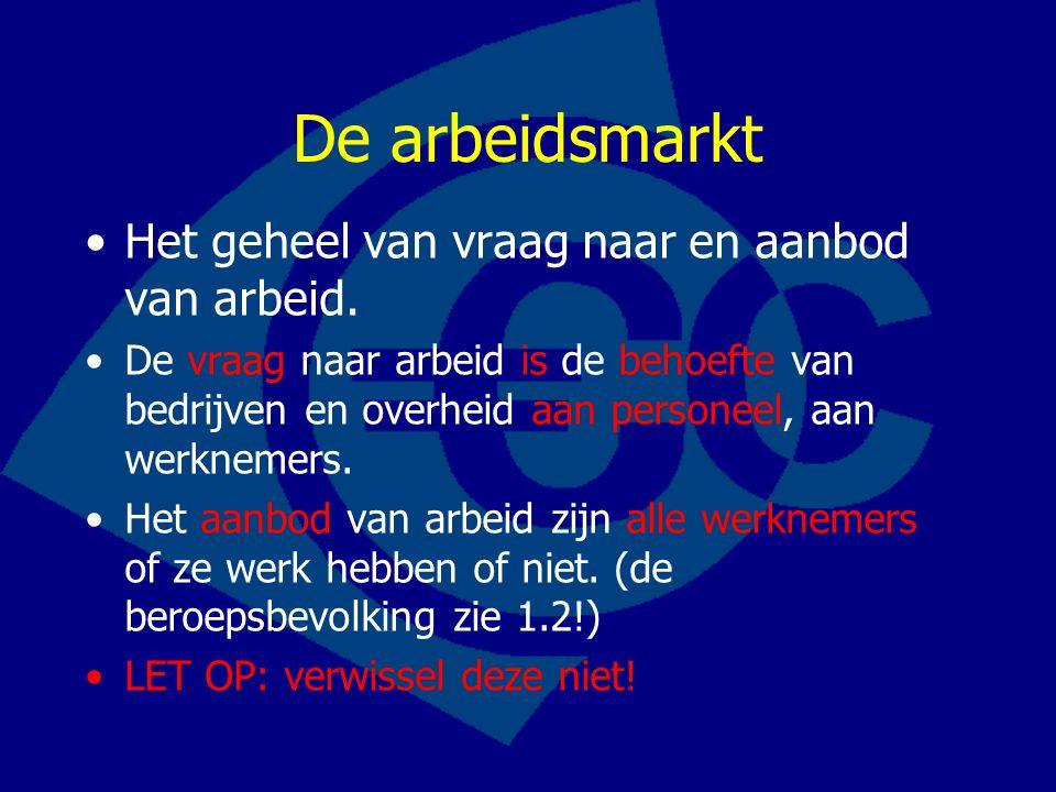 De arbeidsmarkt Het geheel van vraag naar en aanbod van arbeid.