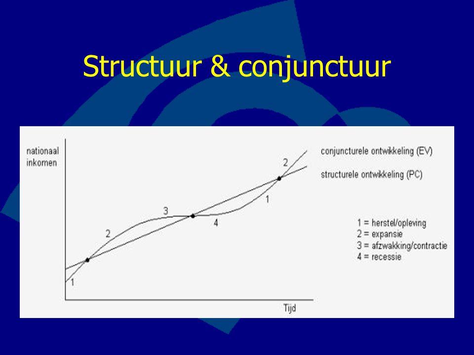 Structuur & conjunctuur