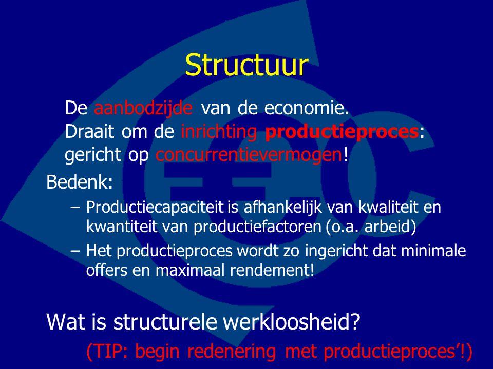 Structuur De aanbodzijde van de economie. Draait om de inrichting productieproces: gericht op concurrentievermogen!