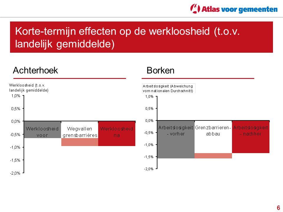 Korte-termijn effecten op de werkloosheid (t. o. v
