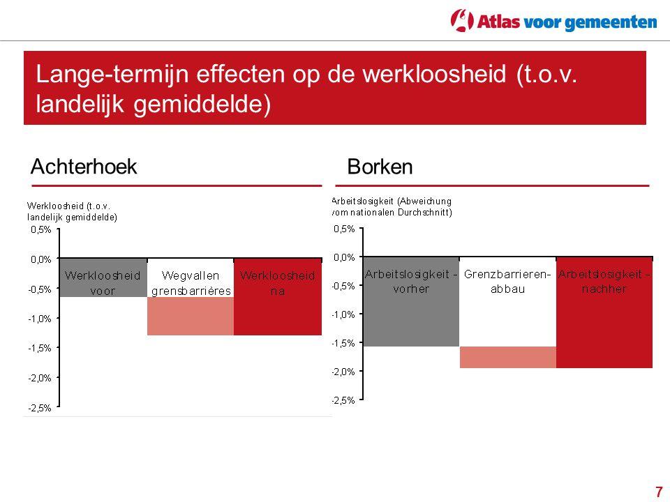 Lange-termijn effecten op de werkloosheid (t. o. v