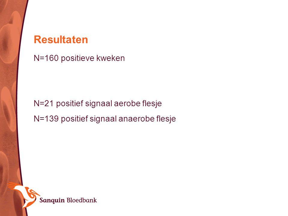 Resultaten N=160 positieve kweken N=21 positief signaal aerobe flesje