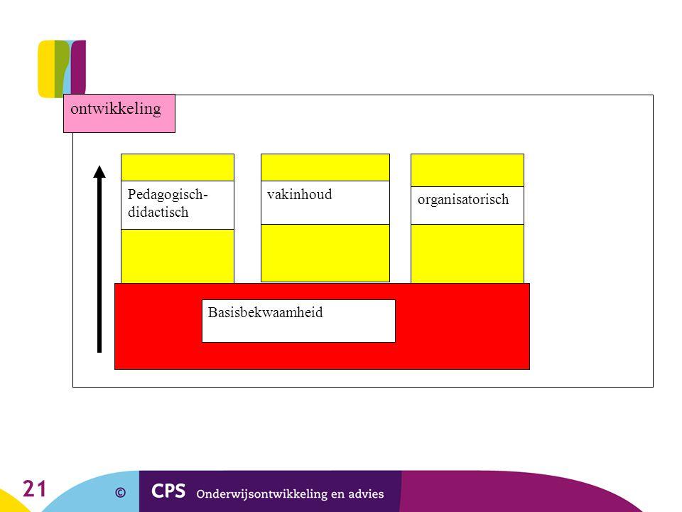 ontwikkeling Pedagogisch-didactisch vakinhoud organisatorisch