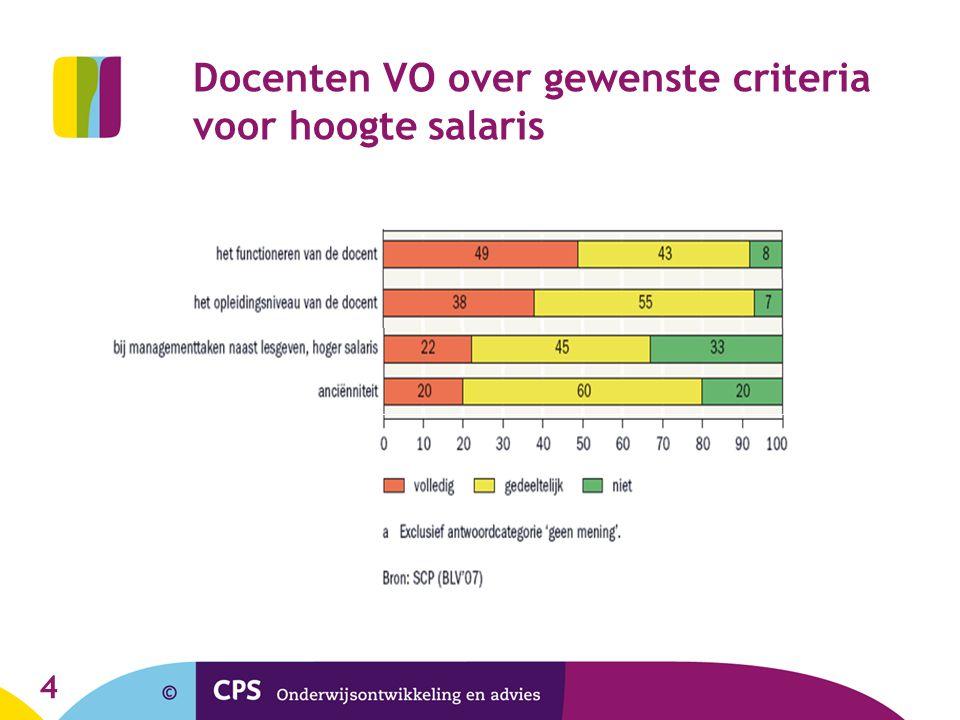 Docenten VO over gewenste criteria voor hoogte salaris