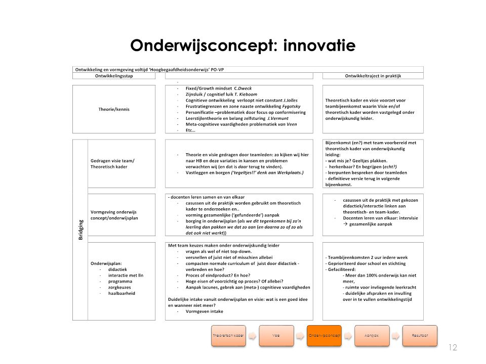 Onderwijsconcept: innovatie