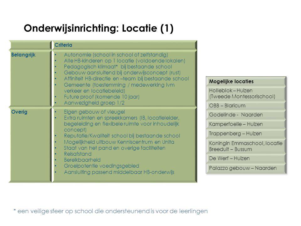 Onderwijsinrichting: Locatie (1)