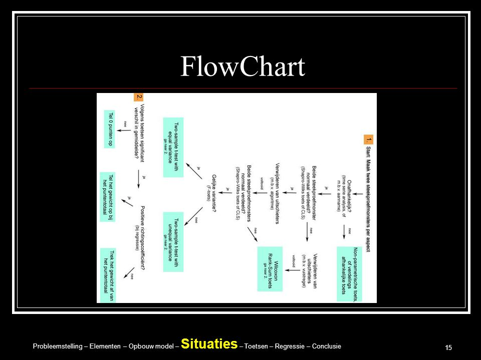 FlowChart Presentatie Modelleren B – Blogs
