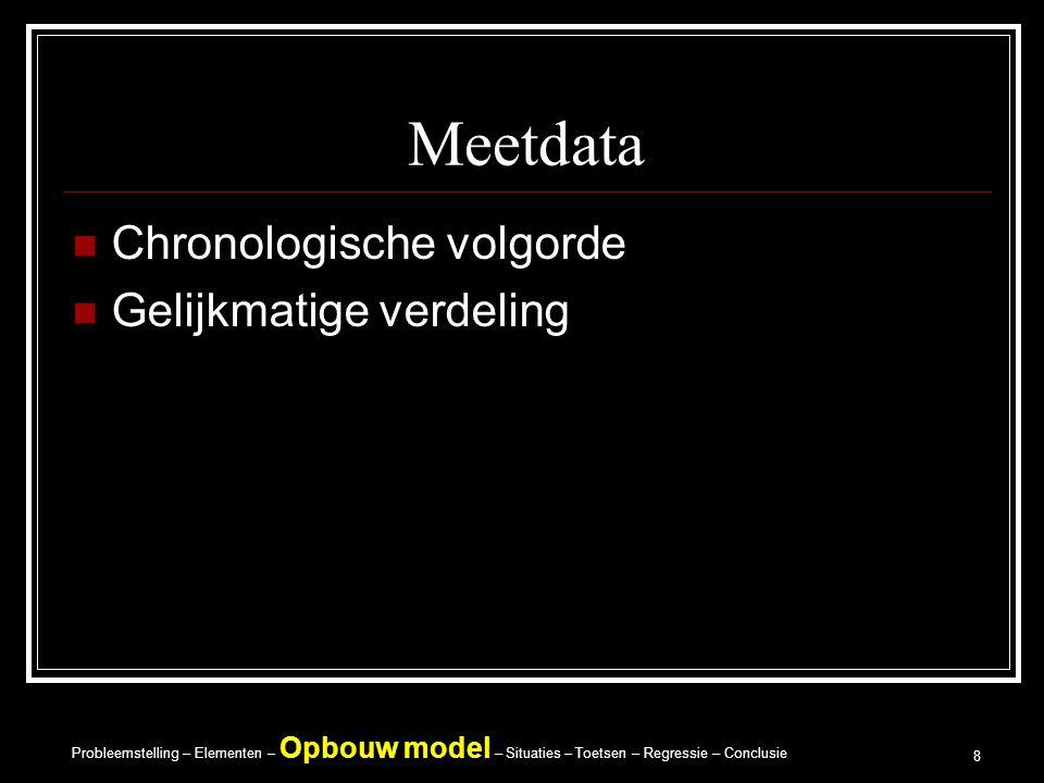 Meetdata Chronologische volgorde Gelijkmatige verdeling