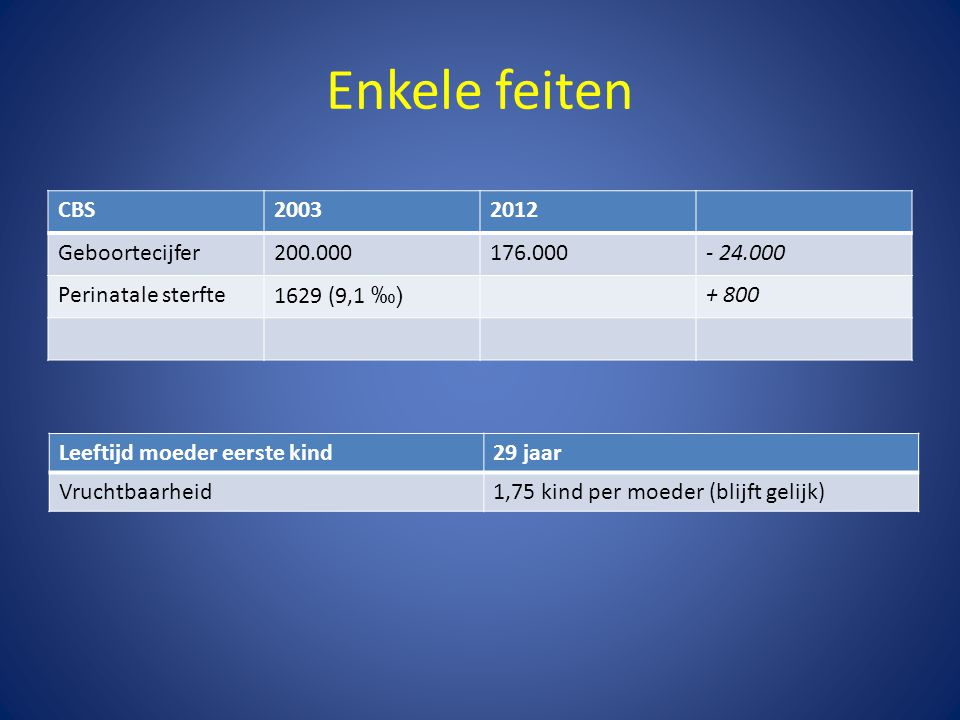 Enkele feiten CBS 2003 2012 Geboortecijfer 200.000 176.000 - 24.000